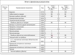 Финансовый результат отчет о финансовых результатах