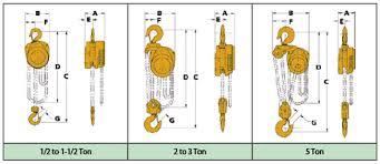 Cf Hand Chain Hoist To 5 Ton Capacity Hand Hoists