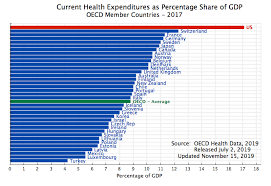 Health Care Costs By Year Chart The High And Rising Cost Of Health Care In The Us An