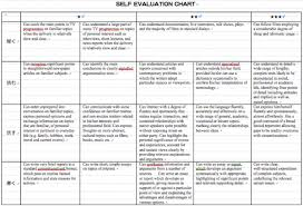 Up Skilling Course Self Evaluation Chart