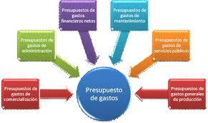El Presupuesto Empresarial Monografias Com