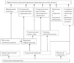 Курсовая Подходы к исследованию развития транспортной  Курсовая Подходы к исследованию развития транспортной инфраструктуры в регионах