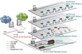 micronet hotel internet service via wlan and vdsl sp3524a and sp3501as establish vdsl connections over the existing telephone lines by auto speed and bandwidth control technologies sp3524a and sp3501as