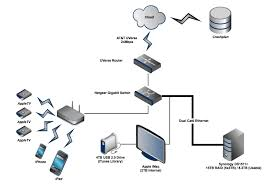 emejing home ethernet network design ideas decorating design best home network setup 2015 at Ethernet Home Network Diagram