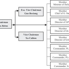 Chinese Communist Party Organization Chart The Hierarchical Structure Of Chinese Communist Party And
