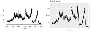 Sample Analysis Unique R Programming Spectrum Analysis Stack Overflow