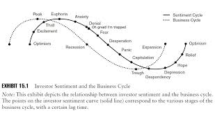 investor sentiment and the business cycle anirudh sethi report investor sentiment and the business cycle