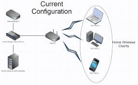 view topic guest home network setup need to isolate building a home network from scratch at Home Server Setup Diagram