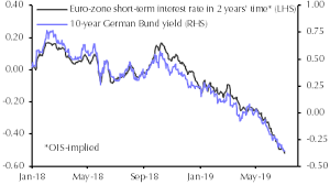 Euro Zone Bonds Likely To Rally Further As Ecb Relaunches Qe