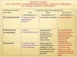 Рыночная экономика Реферат страница  Что как и для кого производится в рыночной экономике Классификация экономических систем