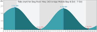 Dog River Hwy 163 Bridge Mobile Bay Tide Times Tides