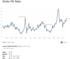 1930 Stock Market Chart 12 Charts That Show Why A 60 Stock Market Crash Is Very