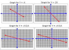 middle high school algebra geometry and statistics ags 1 4 graph of y x y 2x y 1 2 x and y 1 3 x