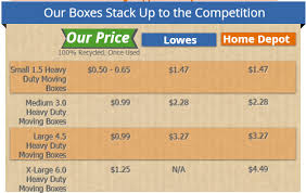 lowes boxes large. Wonderful Lowes Compare Our Moving Box Prices To Lowes And Home Depot You Will Find  That Ga Green Box Has Better Prices Cheaper Supplies Stronger  In Boxes Large P