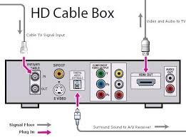 hookup digital cable box to hdtv wiring diagram showing hdtv dvd hd cable and audio video receiver hookup