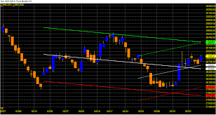 Mcx Gold Weekly Follow Up Positive Week And Heading Towards