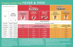 Acetaminophen And Ibuprofen Dosage Chart The Difference Between Childrens Tylenol Childrens Motrin