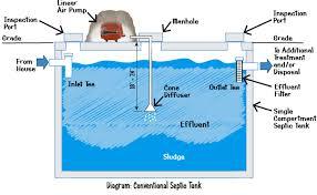 septic pump wiring diagram wirdig septic tank pump system wiring in addition septic tank pump diagram