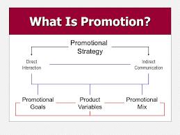 Promotional Strategies Promotional Strategies Ppt Download