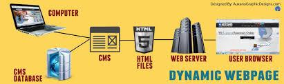 Page Maker Design Images Dynamic Web Designs Dynamic Website Designing Web Page