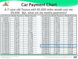 Personal Finance Automobile Payments Maintenance Ppt