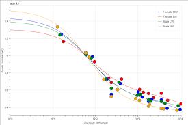 2k Erg Split Chart Ergometer Scores How Great Are You Rowing Analytics