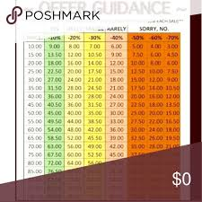 Please Look At Chart When Making An Offer