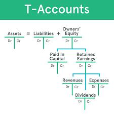 t accounts example