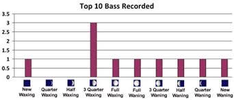 Recent Enhancements To The Basslog