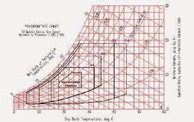 Relative Humidity And Temperature Chart Mestex Division Of Mestek Inc Relative Humidity Its All