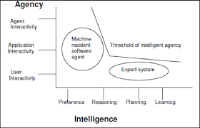 2 Intelligent Agent Scope Systems Above The Threshold Line Are