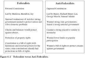 Federalist Vs Anti Federalist Worksheet Teaching Us