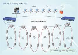 active directory diagramming softwareactive directory diagram