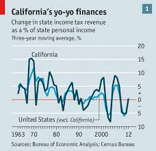 California Budget Chart Bark If You Dont Like Deficits Californias Economy