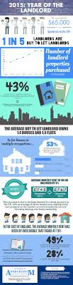 is 2016 the year of the landlord this infographic has all the stats on landlords life insurance calculatorlife