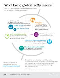 Communications Industry Services And Solutions Ibm Telecom Media