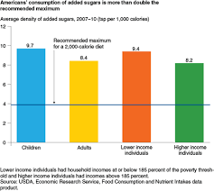 Usda Ers Erss Food Consumption And Nutrient Intake Data