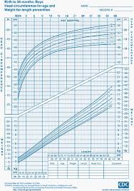 Who Growth Chart Boy 0 36 Months Child Growth Charts Height Weight Bmi Head Circumference