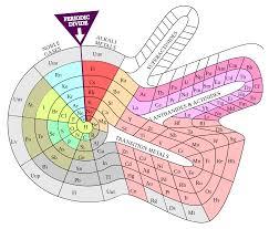 alternative periodic tables wikipedia the free encyclopedia