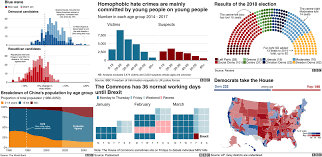 How The Bbc Visual And Data Journalism Team Works With