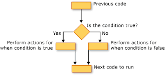 If And Then Chart Decision Structures Visual Basic Microsoft Docs