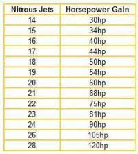 Nitrous Calculator Chart Nitrous Calculator Chart Jetting For A Nitrous Outlet