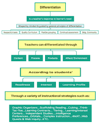 Differentiated Instruction Flow Chart From Tomlinson 1999
