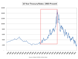 Interest Rate Risk A Wealth Of Common Sense