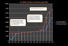 Usd To Rial Chart Iranian Rial Wikipedia