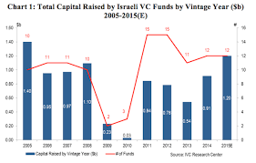Kpmg Stock Chart Ivc Kpmg Summary Of Israeli Venture Capital Fund Raising