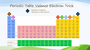 Periodic Table - Mrs. McGuire's Chemistry