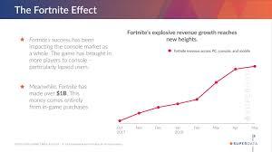 Fortnite Charts Fortnite Battle Royale Passes 1 Billion Revenue Milestone