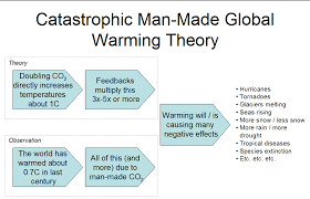 understanding the global warming debate ten signs they love you but they re going to hire someone else