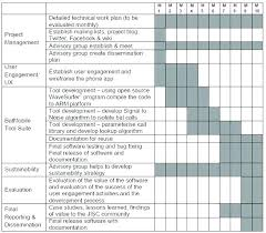 Pilot Project Proposal Template Detailed Plan Plate Excel